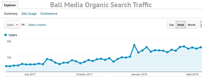 Ball Media Organic Search Traffic
